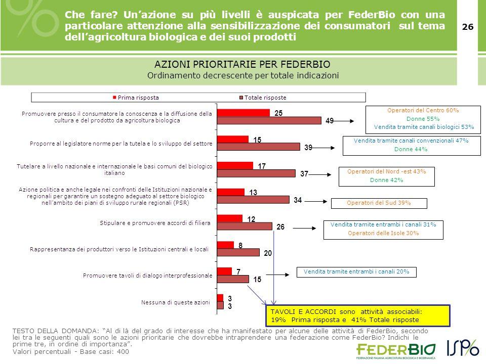 26 AZIONI PRIORITARIE PER FEDERBIO TESTO DELLA DOMANDA: Al di là del grado di interesse che ha manifestato per alcune delle attività di FederBio, secondo lei tra le seguenti quali sono le azioni prioritarie che dovrebbe intraprendere una federazione come FederBio.