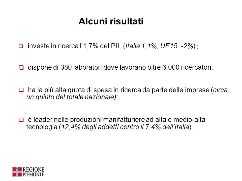  investe in ricerca l'1,7% del PIL (Italia 1,1%; UE15 -2%) ;  dispone di 380 laboratori dove lavorano oltre 6.000 ricercatori;  ha la più alta quot