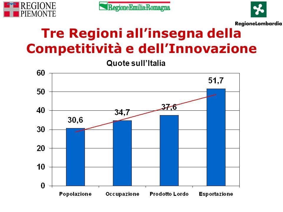 Tre Regioni all'insegna della Competitività e dell'Innovazione Quote sull'Italia Occupazione totale