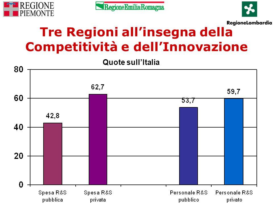 Tre Regioni all'insegna della Competitività e dell'Innovazione Quote sull'Italia