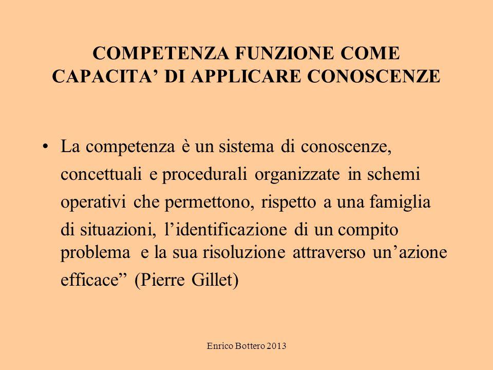 Enrico Bottero 2013 COMPETENZA FUNZIONE COME CAPACITA' DI APPLICARE CONOSCENZE La competenza è un sistema di conoscenze, concettuali e procedurali org