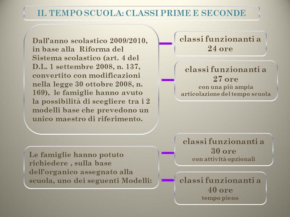 Dall'anno scolastico 2009/2010, in base alla Riforma del Sistema scolastico (art. 4 del D.L. 1 settembre 2008, n. 137, convertito con modificazioni ne