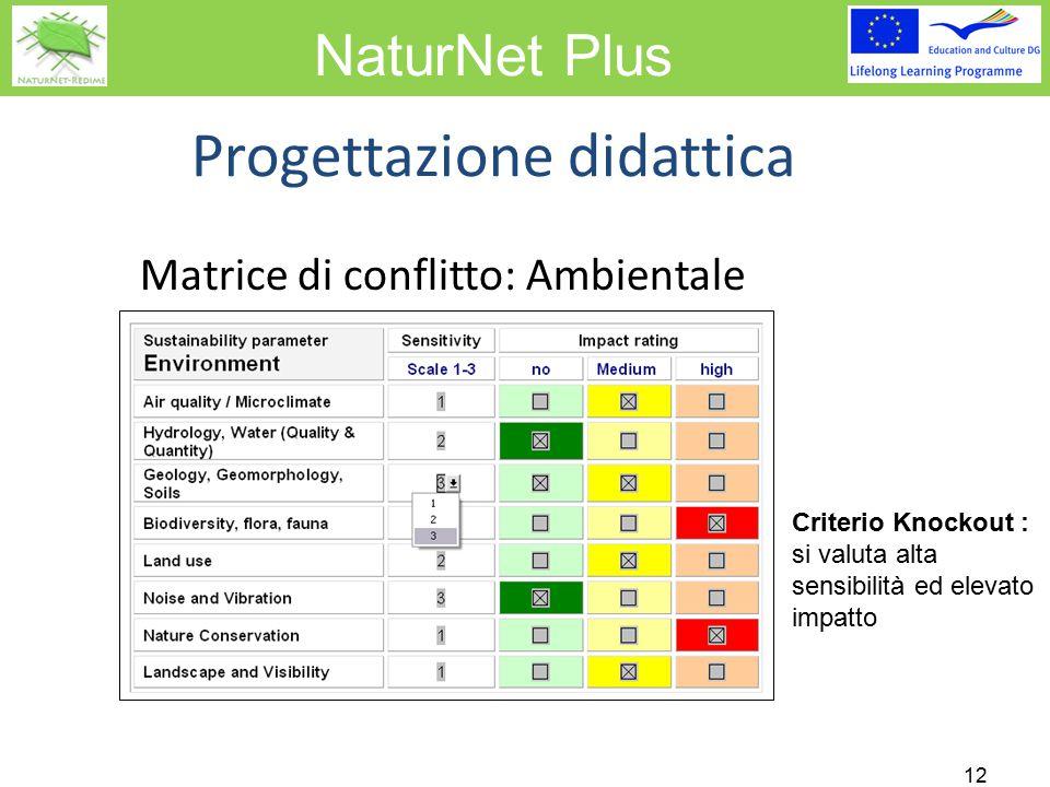 NaturNet Plus Matrice di conflitto: Ambientale 12 Progettazione didattica Criterio Knockout : si valuta alta sensibilità ed elevato impatto