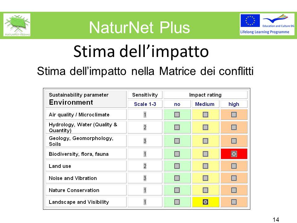 NaturNet Plus Stima dell'impatto 14 Stima dell'impatto nella Matrice dei conflitti