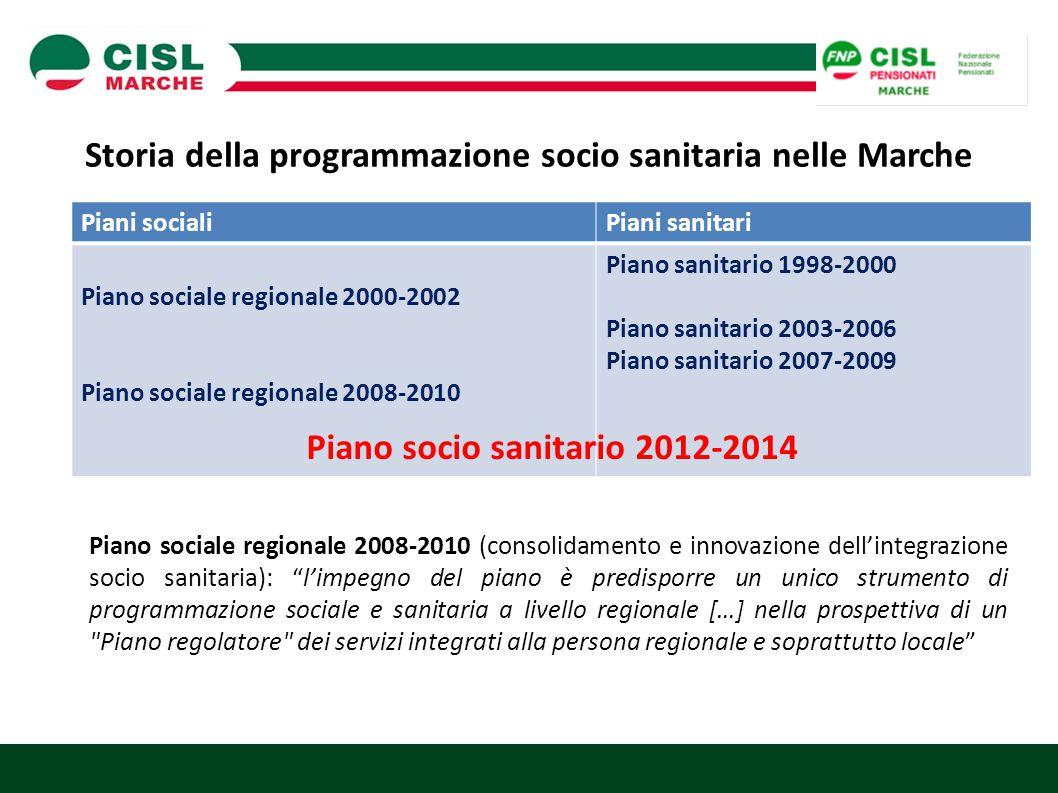 Storia della programmazione socio sanitaria nelle Marche Piani socialiPiani sanitari Piano sociale regionale 2000-2002 Piano sociale regionale 2008-20