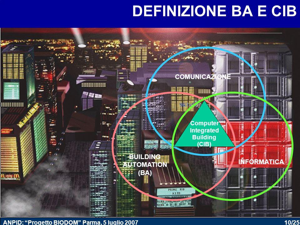 10/25 ANPID: Progetto BIODOM Parma, 5 luglio 2007 Computer Integrated Building (CIB) COMUNICAZIONE INFORMATICA BUILDING AUTOMATION (BA) DEFINIZIONE BA E CIB