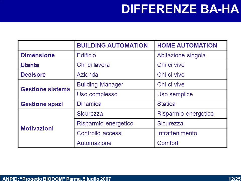 """12/25 ANPID: """"Progetto BIODOM"""" Parma, 5 luglio 2007 DIFFERENZE BA-HA BUILDING AUTOMATIONHOME AUTOMATION Dimensione EdificioAbitazione singola Utente C"""