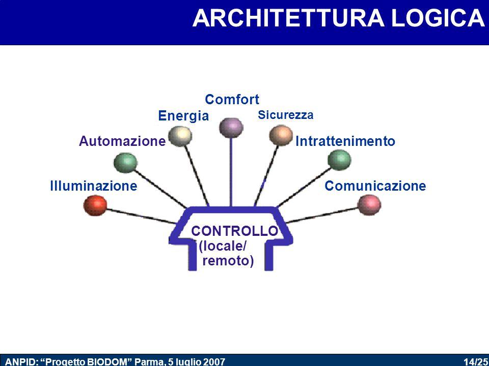 """14/25 ANPID: """"Progetto BIODOM"""" Parma, 5 luglio 2007 CONTROLLO (locale/ remoto) Illuminazione Automazione Energia Sicurezza Intrattenimento Comunicazio"""