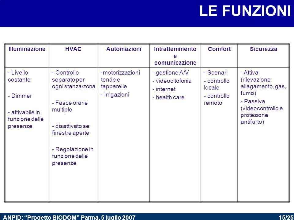 """15/25 ANPID: """"Progetto BIODOM"""" Parma, 5 luglio 2007 LE FUNZIONI IlluminazioneHVACAutomazioniIntrattenimento e comunicazione ComfortSicurezza - Livello"""