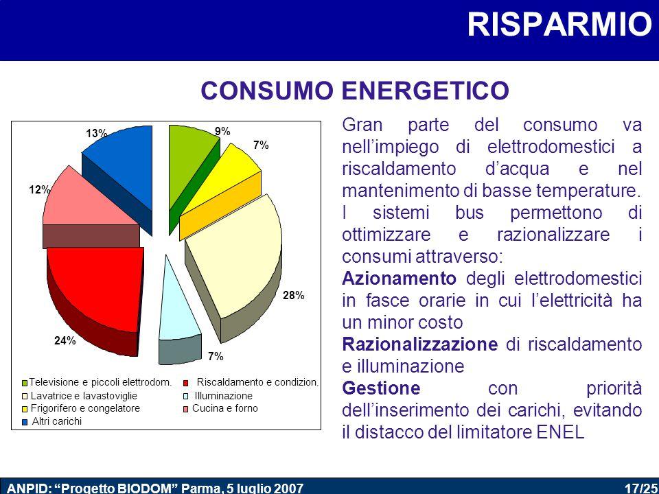 17/25 ANPID: Progetto BIODOM Parma, 5 luglio 2007 Domotica RISPARMIO 7% 28% 24% 12% 7% 9% 13% Televisione e piccoli elettrodom.