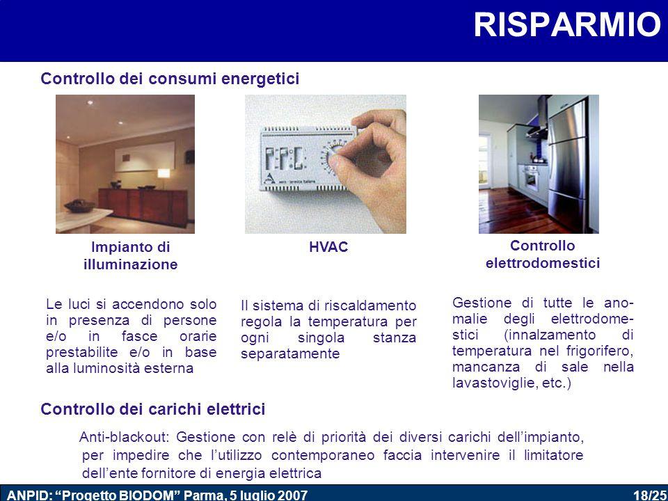 18/25 ANPID: Progetto BIODOM Parma, 5 luglio 2007 Controllo dei carichi elettrici Anti-blackout: Gestione con relè di priorità dei diversi carichi dell'impianto, per impedire che l'utilizzo contemporaneo faccia intervenire il limitatore dell'ente fornitore di energia elettrica RISPARMIO Impianto di illuminazione Le luci si accendono solo in presenza di persone e/o in fasce orarie prestabilite e/o in base alla luminosità esterna HVAC Il sistema di riscaldamento regola la temperatura per ogni singola stanza separatamente Controllo elettrodomestici Gestione di tutte le ano- malie degli elettrodome- stici (innalzamento di temperatura nel frigorifero, mancanza di sale nella lavastoviglie, etc.) Controllo dei consumi energetici
