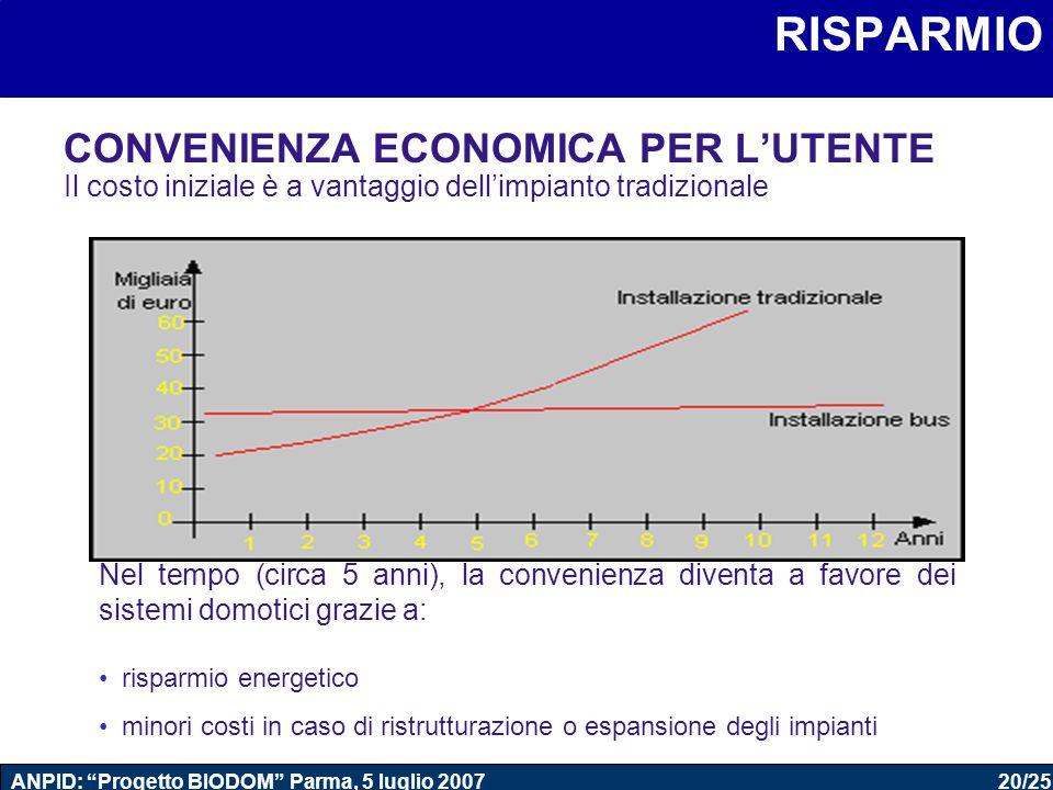 """20/25 ANPID: """"Progetto BIODOM"""" Parma, 5 luglio 2007 Domotica RISPARMIO CONVENIENZA ECONOMICA PER L'UTENTE Il costo iniziale è a vantaggio dell'impiant"""
