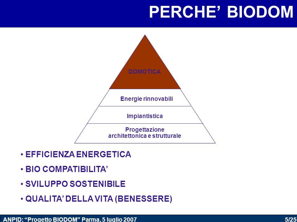 """5/25 ANPID: """"Progetto BIODOM"""" Parma, 5 luglio 2007 PERCHE' BIODOM EFFICIENZA ENERGETICA BIO COMPATIBILITA' SVILUPPO SOSTENIBILE QUALITA' DELLA VITA (B"""