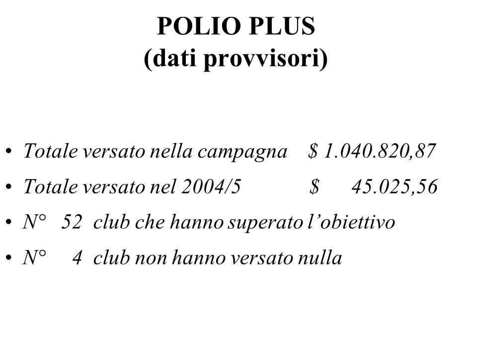 POLIO PLUS (dati provvisori) Totale versato nella campagna $ 1.040.820,87 Totale versato nel 2004/5 $ 45.025,56 N° 52 club che hanno superato l'obiettivo N° 4 club non hanno versato nulla