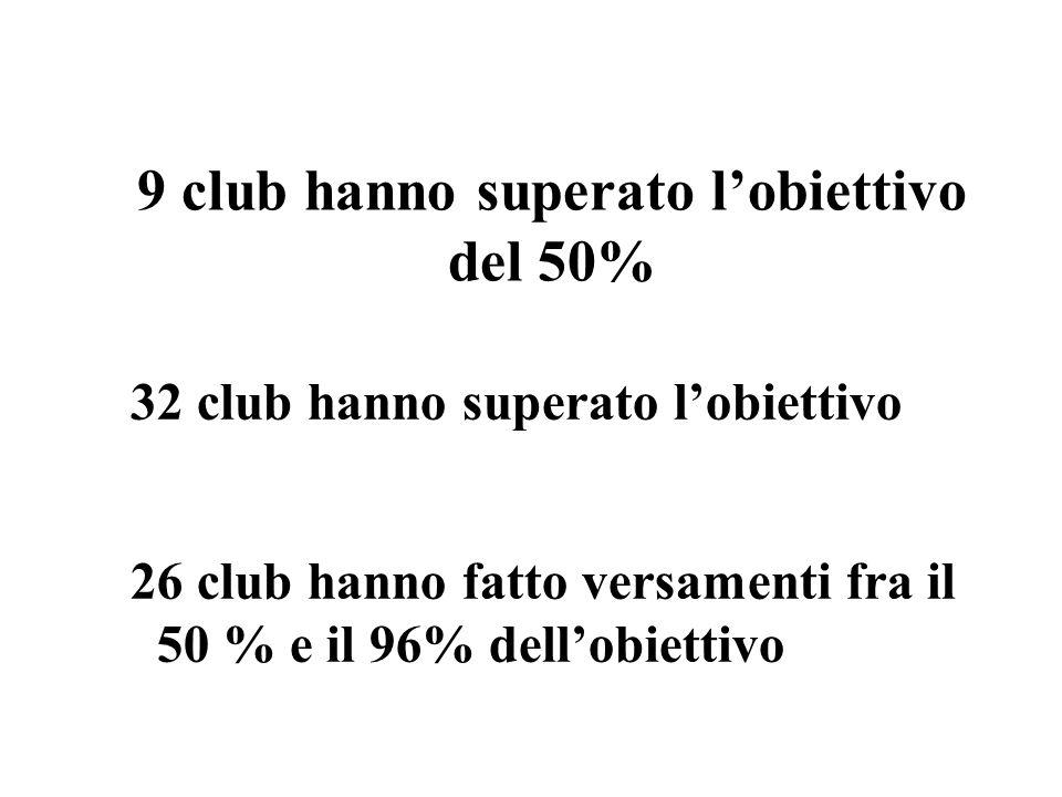 9 club hanno superato l'obiettivo del 50% 32 club hanno superato l'obiettivo 26 club hanno fatto versamenti fra il 50 % e il 96% dell'obiettivo