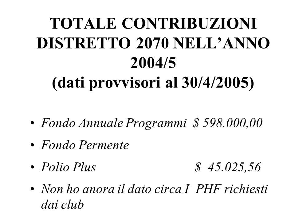 TOTALE CONTRIBUZIONI DISTRETTO 2070 NELL'ANNO 2004/5 (dati provvisori al 30/4/2005) Fondo Annuale Programmi $ 598.000,00 Fondo Permente Polio Plus $ 45.025,56 Non ho anora il dato circa I PHF richiesti dai club