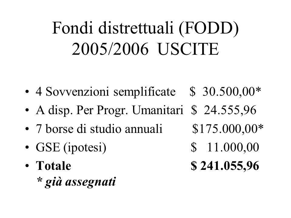 Fondi distrettuali (FODD) 2005/2006 USCITE 4 Sovvenzioni semplificate $ 30.500,00* A disp.