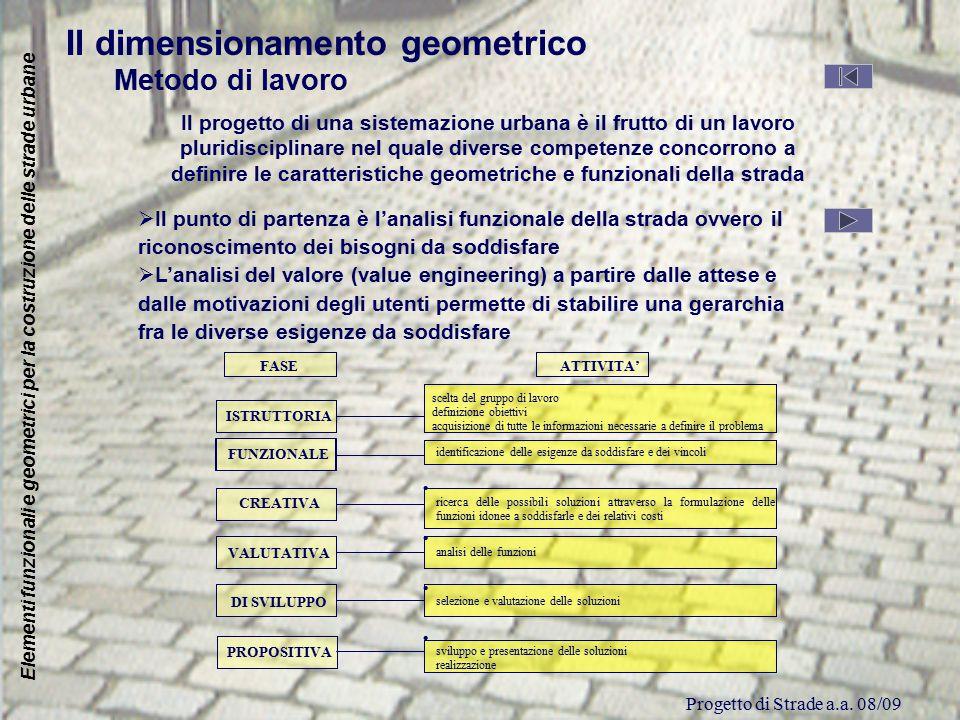 Progetto di Strade a.a. 08/09 FASE ATTIVITA' ISTRUTTORIA scelta del gruppo di lavoro definizione obiettivi acquisizione di tutte le informazioni neces