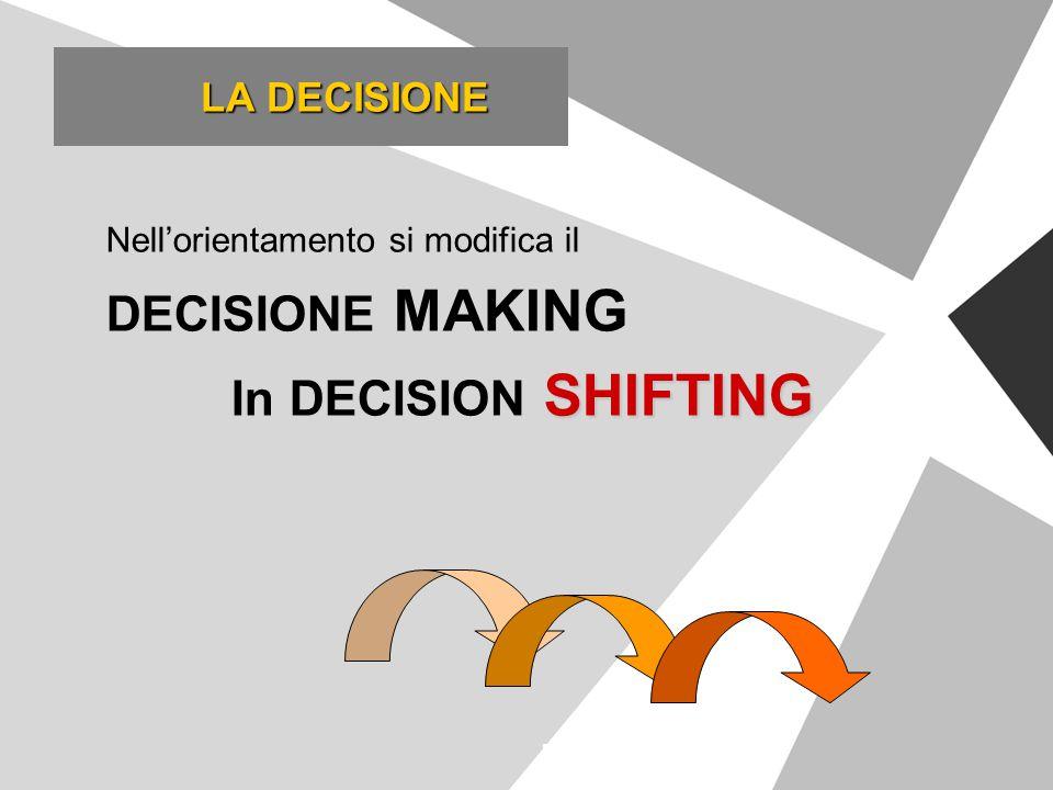 Nell'orientamento si modifica il DECISIONE MAKING SHIFTING In DECISION SHIFTING LA DECISIONE LA DECISIONE