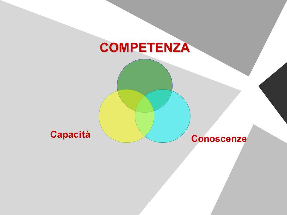 COMPETENZA Conoscenze Capacità