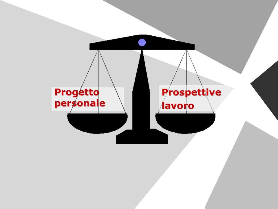 Progettopersonale Prospettivelavoro