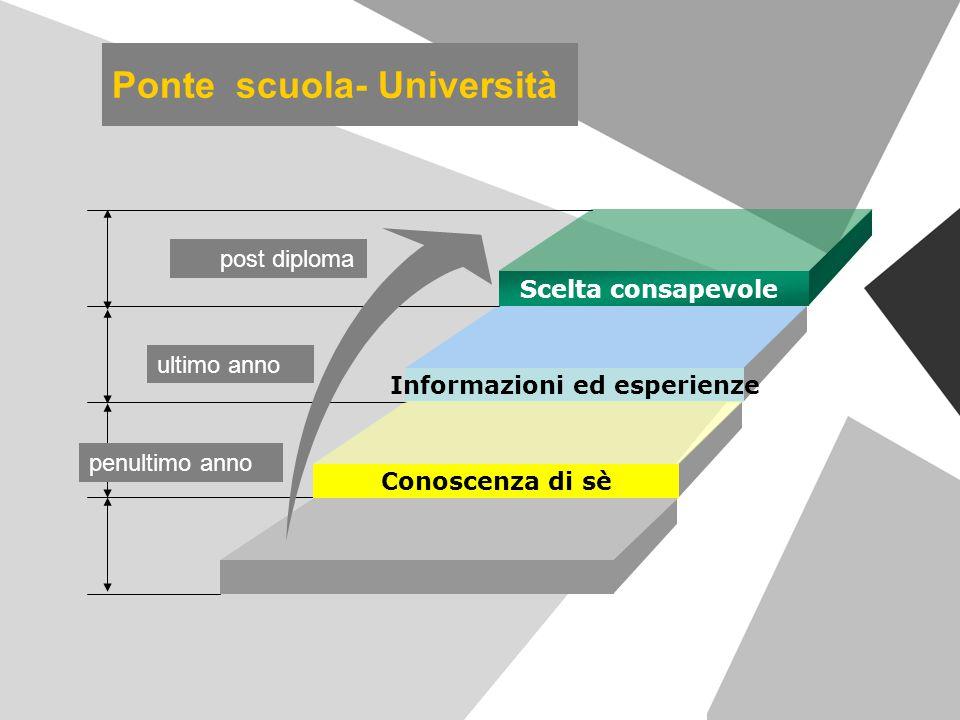 Ponte scuola- Università Scelta consapevole Informazioni ed esperienze Conoscenza di sè penultimo anno ultimo anno post diploma