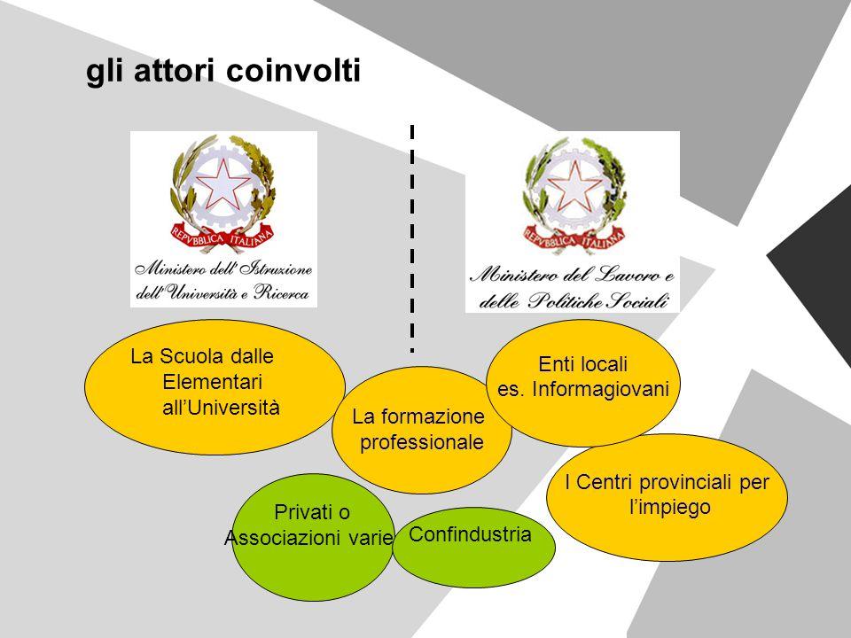 gli attori coinvolti La Scuola dalle Elementari all'Università La formazione professionale I Centri provinciali per l'impiego Enti locali es. Informag