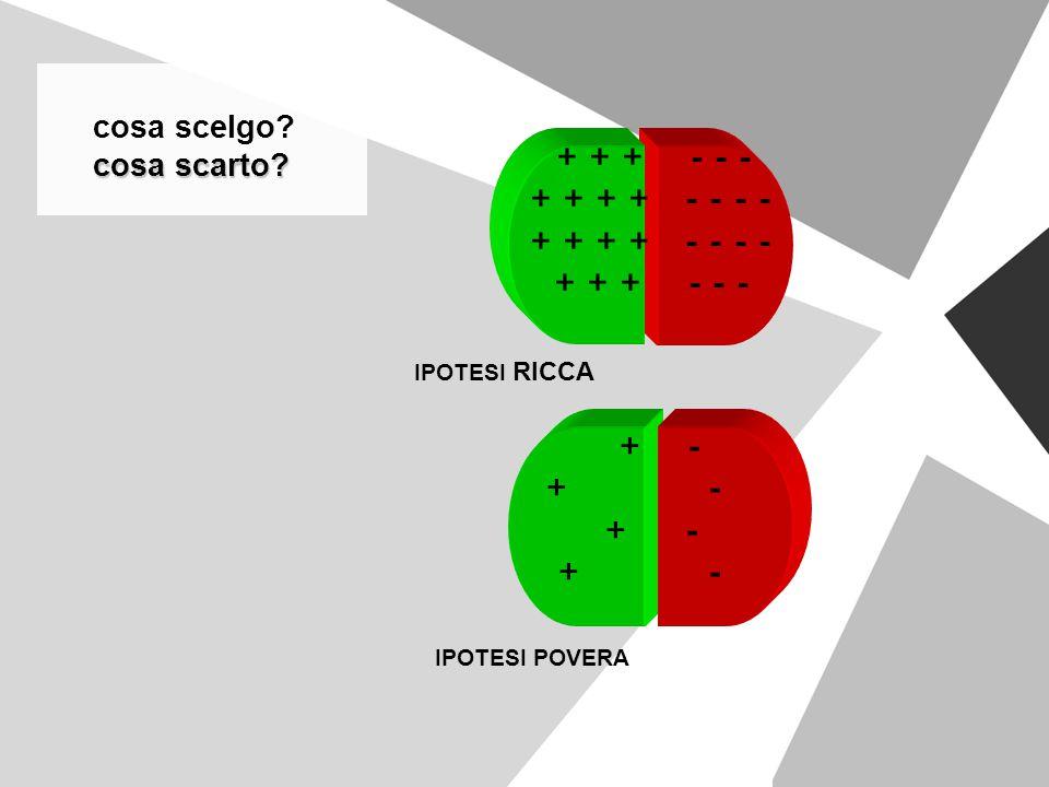 cosa scelgo? cosa scarto? cosa scarto? + + + - - - + + + + - - - - + + + - - - IPOTESI RICCA + - IPOTESI POVERA