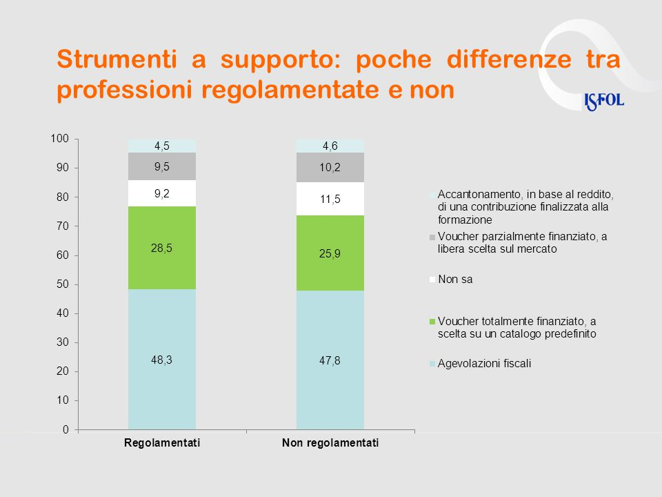 Strumenti a supporto: poche differenze tra professioni regolamentate e non