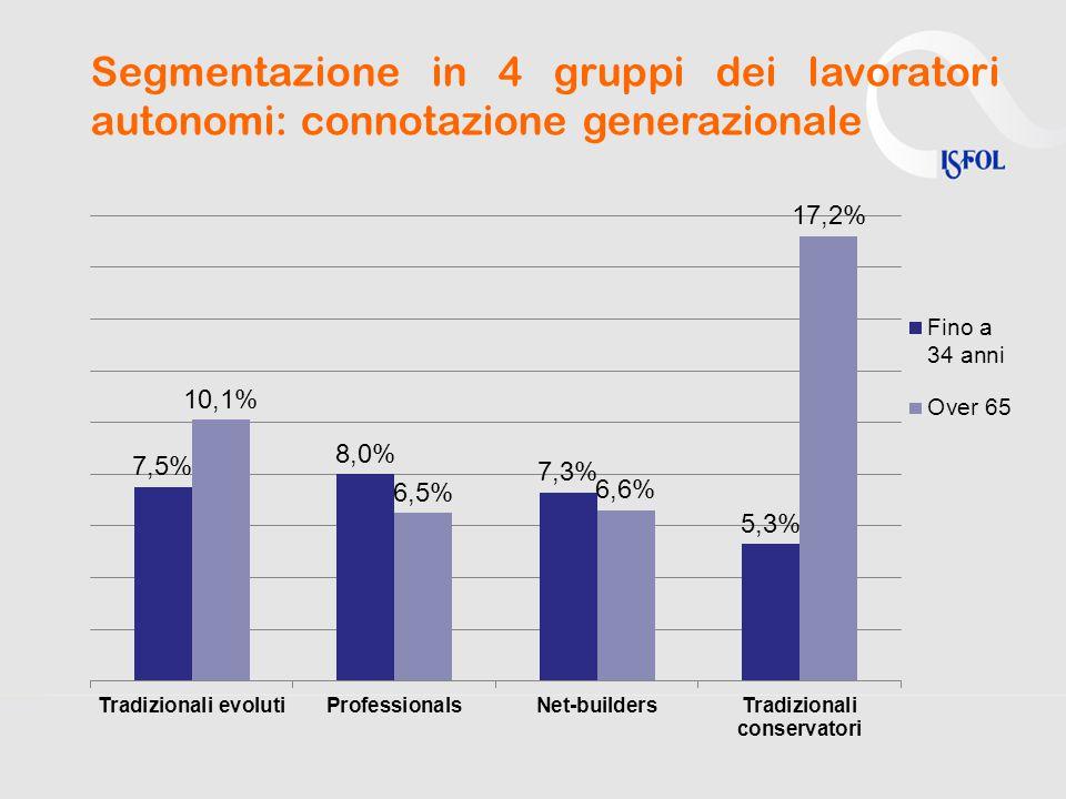 Segmentazione in 4 gruppi dei lavoratori autonomi: connotazione generazionale