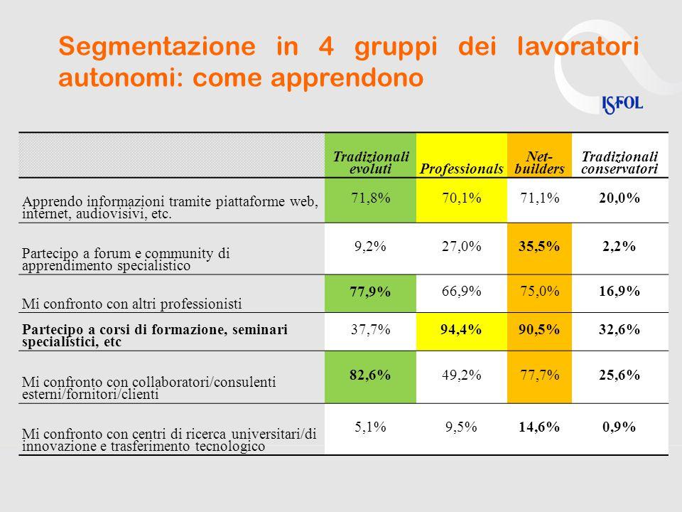 Segmentazione in 4 gruppi dei lavoratori autonomi: come apprendono Tradizionali evolutiProfessionals Net- builders Tradizionali conservatori Apprendo informazioni tramite piattaforme web, internet, audiovisivi, etc.