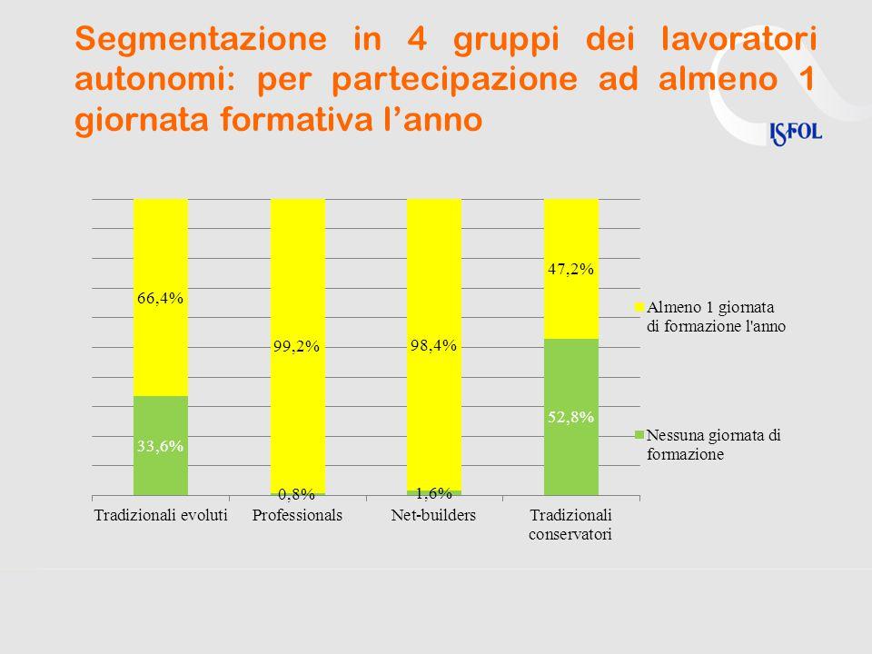 Segmentazione in 4 gruppi dei lavoratori autonomi: per partecipazione ad almeno 1 giornata formativa l'anno