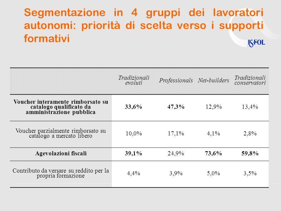 Segmentazione in 4 gruppi dei lavoratori autonomi: priorità di scelta verso i supporti formativi Tradizionali evoluti ProfessionalsNet-builders Tradizionali conservatori Voucher interamente rimborsato su catalogo qualificato da amministrazione pubblica 33,6%47,3%12,9%13,4% Voucher parzialmente rimborsato su catalogo a mercato libero 10,0%17,1%4,1%2,8% Agevolazioni fiscali39,1%24,9%73,6%59,8% Contributo da versare su reddito per la propria formazione 4,4%3,9%5,0%3,5%