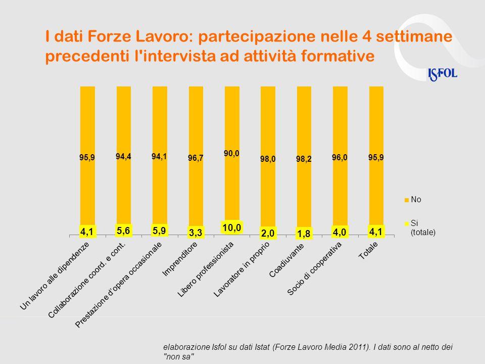 I dati Forze Lavoro: partecipazione nelle 4 settimane precedenti l intervista ad attività formative elaborazione Isfol su dati Istat (Forze Lavoro Media 2011).