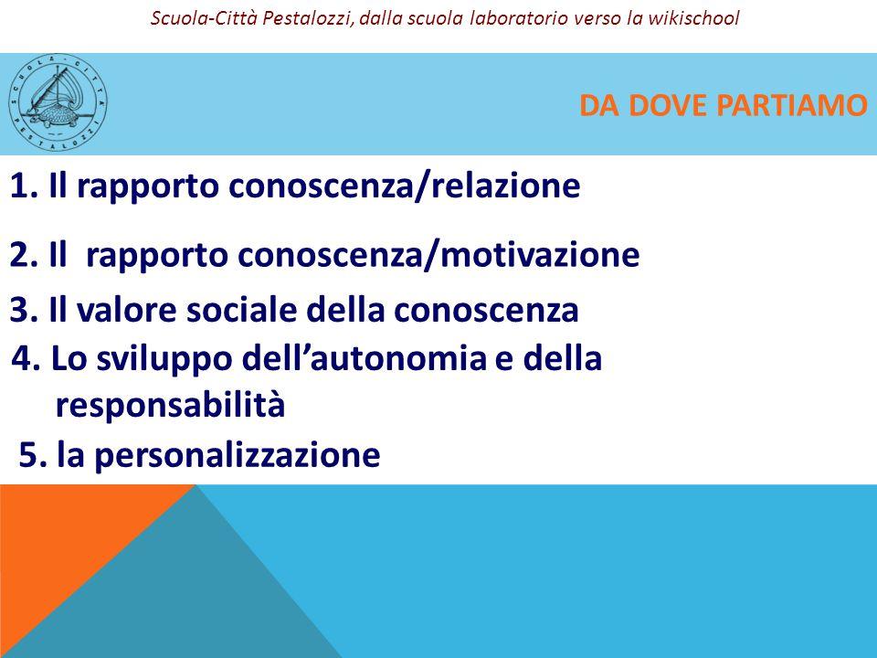 DA DOVE PARTIAMO 1. Il rapporto conoscenza/relazione 2. Il rapporto conoscenza/motivazione 4. Lo sviluppo dell'autonomia e della responsabilità 5. la