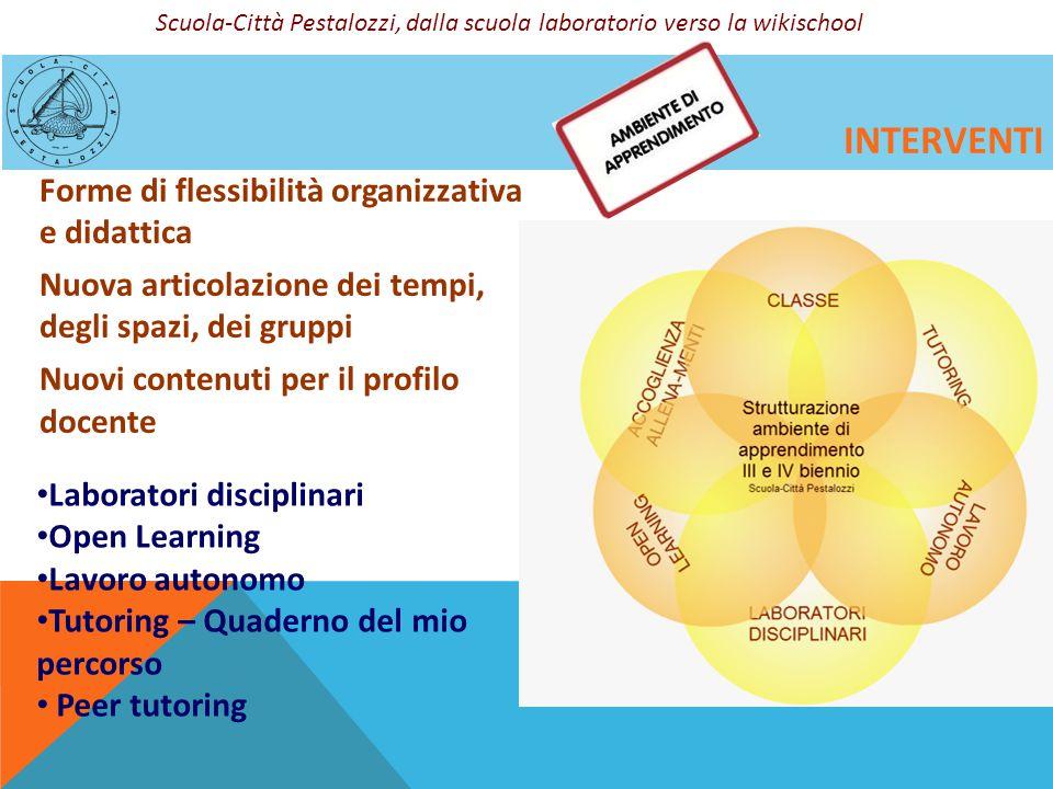 INTERVENTI Forme di flessibilità organizzativa e didattica Nuova articolazione dei tempi, degli spazi, dei gruppi Nuovi contenuti per il profilo docen