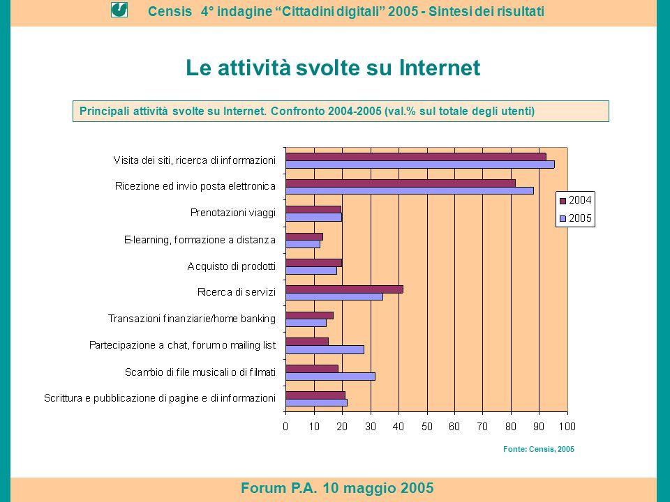 """Censis 4° indagine """"Cittadini digitali"""" 2005 - Sintesi dei risultati Forum P.A. 10 maggio 2005 Le attività svolte su Internet Fonte: Censis, 2005 Prin"""