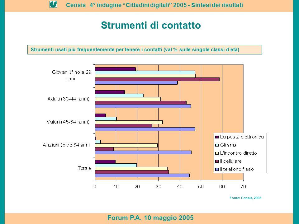 """Censis 4° indagine """"Cittadini digitali"""" 2005 - Sintesi dei risultati Forum P.A. 10 maggio 2005 Strumenti di contatto Fonte: Censis, 2005 Strumenti usa"""