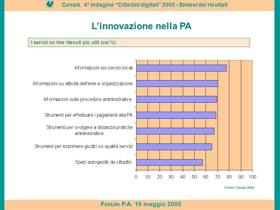 """Censis 4° indagine """"Cittadini digitali"""" 2005 - Sintesi dei risultati Forum P.A. 10 maggio 2005 Servizi ritenuti più utili Fonte: Censis, 2005 L'innova"""