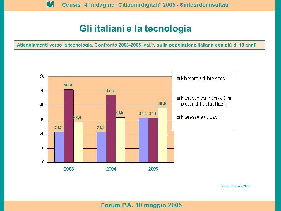 """Censis 4° indagine """"Cittadini digitali"""" 2005 - Sintesi dei risultati Forum P.A. 10 maggio 2005 Gli italiani e la tecnologia Fonte: Censis, 2005 Attegg"""