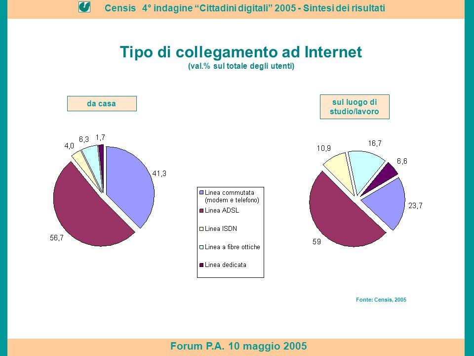 """Censis 4° indagine """"Cittadini digitali"""" 2005 - Sintesi dei risultati Forum P.A. 10 maggio 2005 da casa Tipo di collegamento ad Internet (val.% sul tot"""