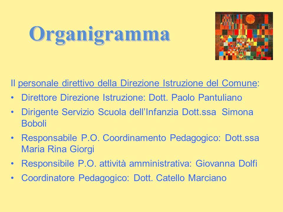 Organigramma Il personale direttivo della Direzione Istruzione del Comune: Direttore Direzione Istruzione: Dott. Paolo Pantuliano Dirigente Servizio S