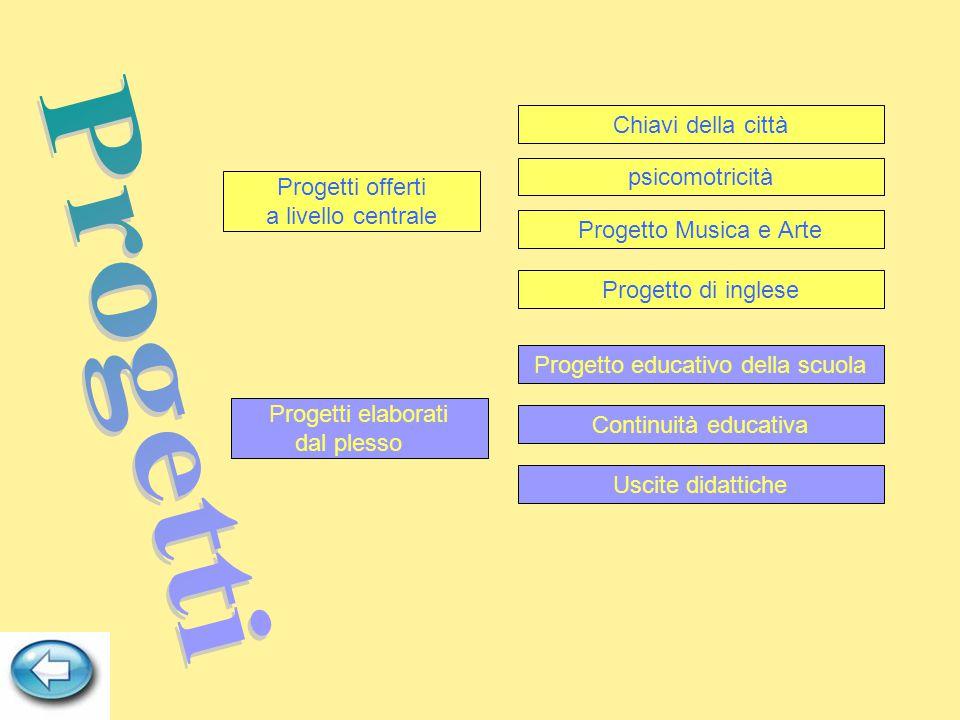 Progetti elaborati dal plesso Continuità educativa Progetto educativo della scuola Uscite didattiche Progetti offerti a livello centrale Chiavi della