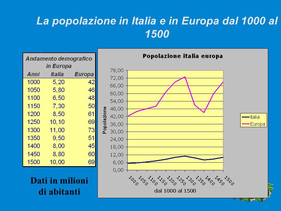 La popolazione in Italia e in Europa dal 1000 al 1500 Dati in milioni di abitanti