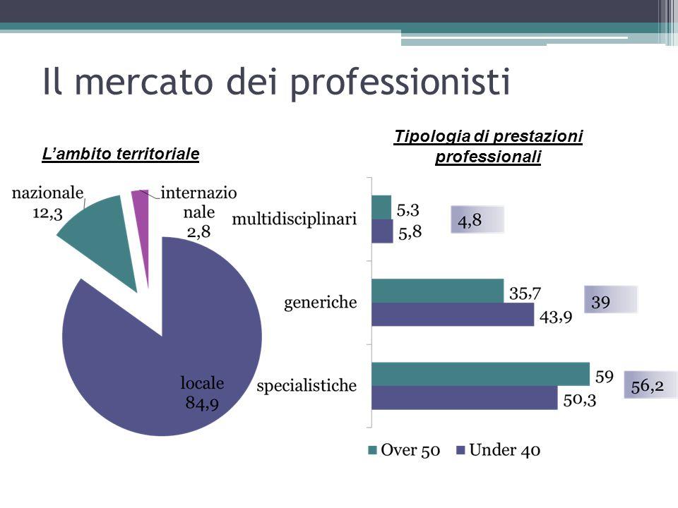 Il mercato dei professionisti L'ambito territoriale Tipologia di prestazioni professionali
