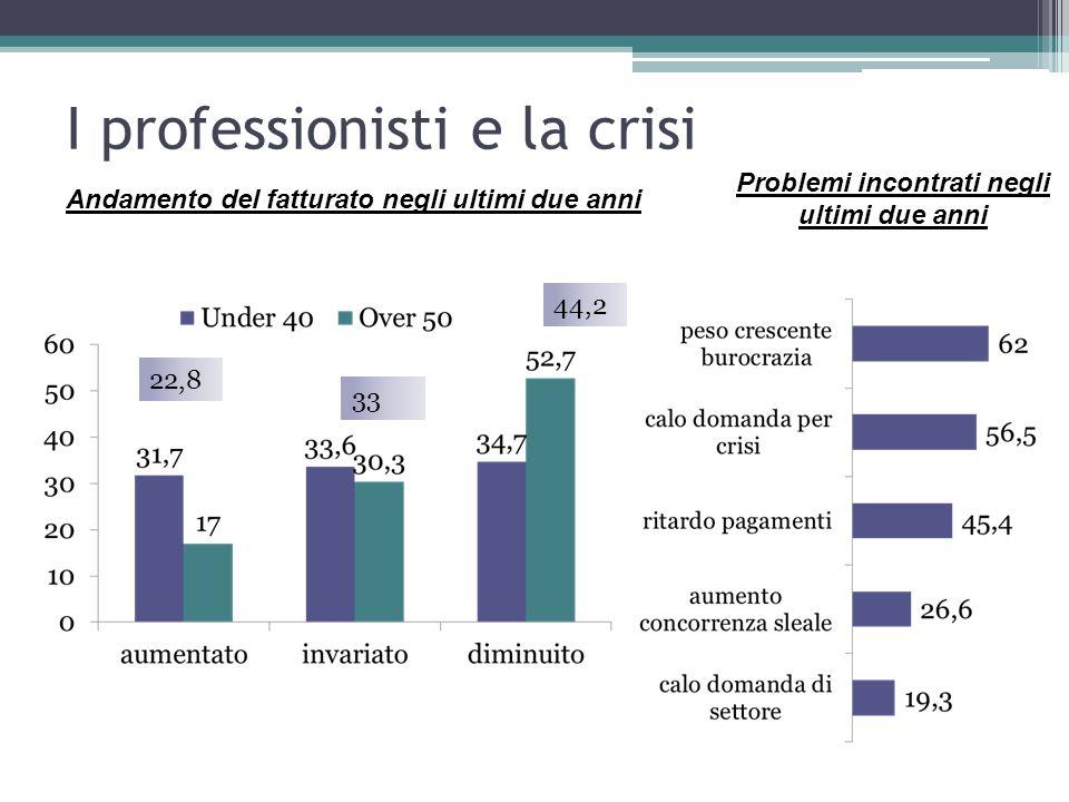 I professionisti e la crisi Andamento del fatturato negli ultimi due anni 22,8 44,2 33 Problemi incontrati negli ultimi due anni