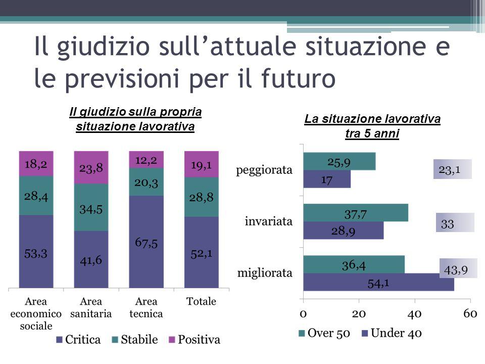 Il giudizio sull'attuale situazione e le previsioni per il futuro Il giudizio sulla propria situazione lavorativa La situazione lavorativa tra 5 anni 23,1 33 43,9