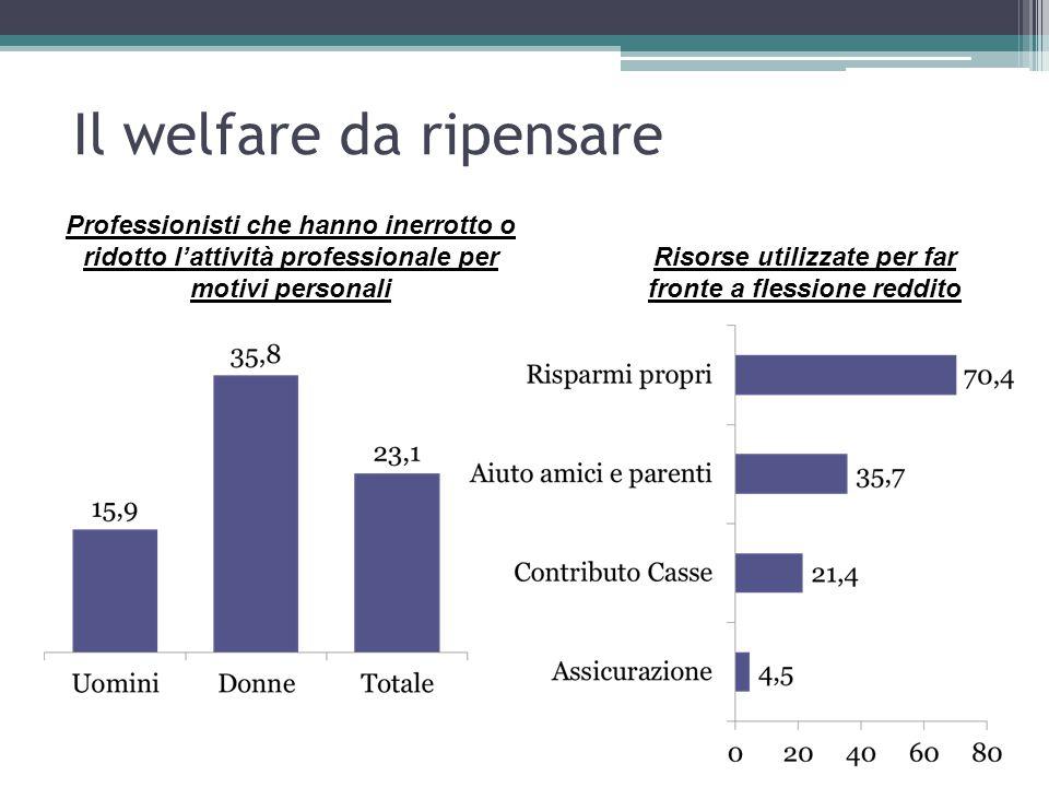 Il welfare da ripensare Professionisti che hanno inerrotto o ridotto l'attività professionale per motivi personali Risorse utilizzate per far fronte a flessione reddito