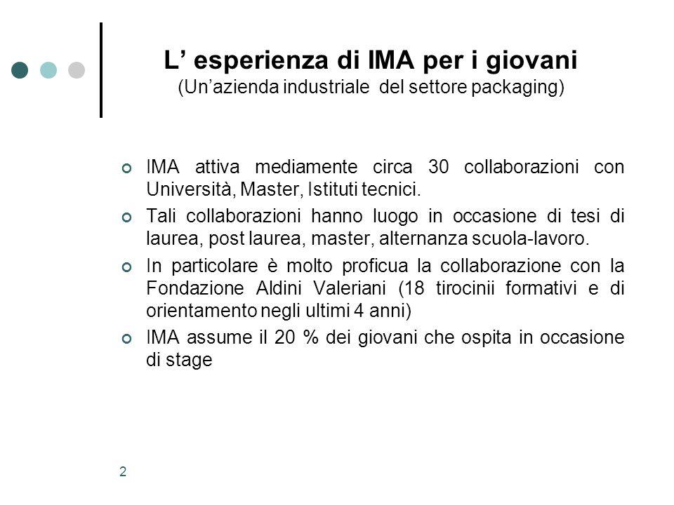 2 L' esperienza di IMA per i giovani (Un'azienda industriale del settore packaging) IMA attiva mediamente circa 30 collaborazioni con Università, Mast