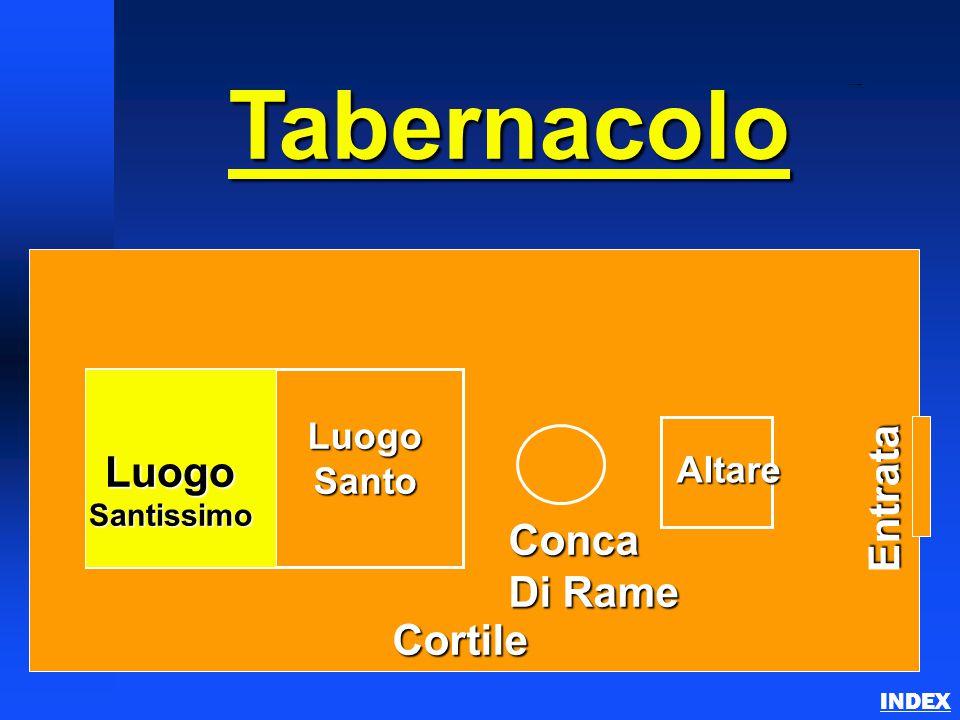 Tabernacle Schematics 1 INDEX Tabernacolo Luogo Santissimo Luogo Santo Conca Di Rame Altare Cortile Entrata